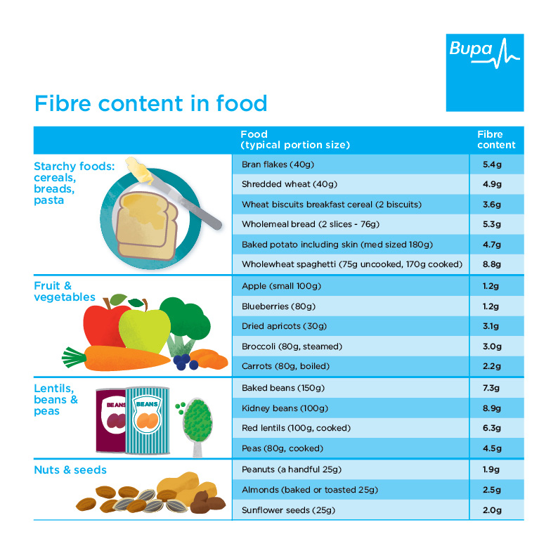 A table showing the fibre content in different food groups