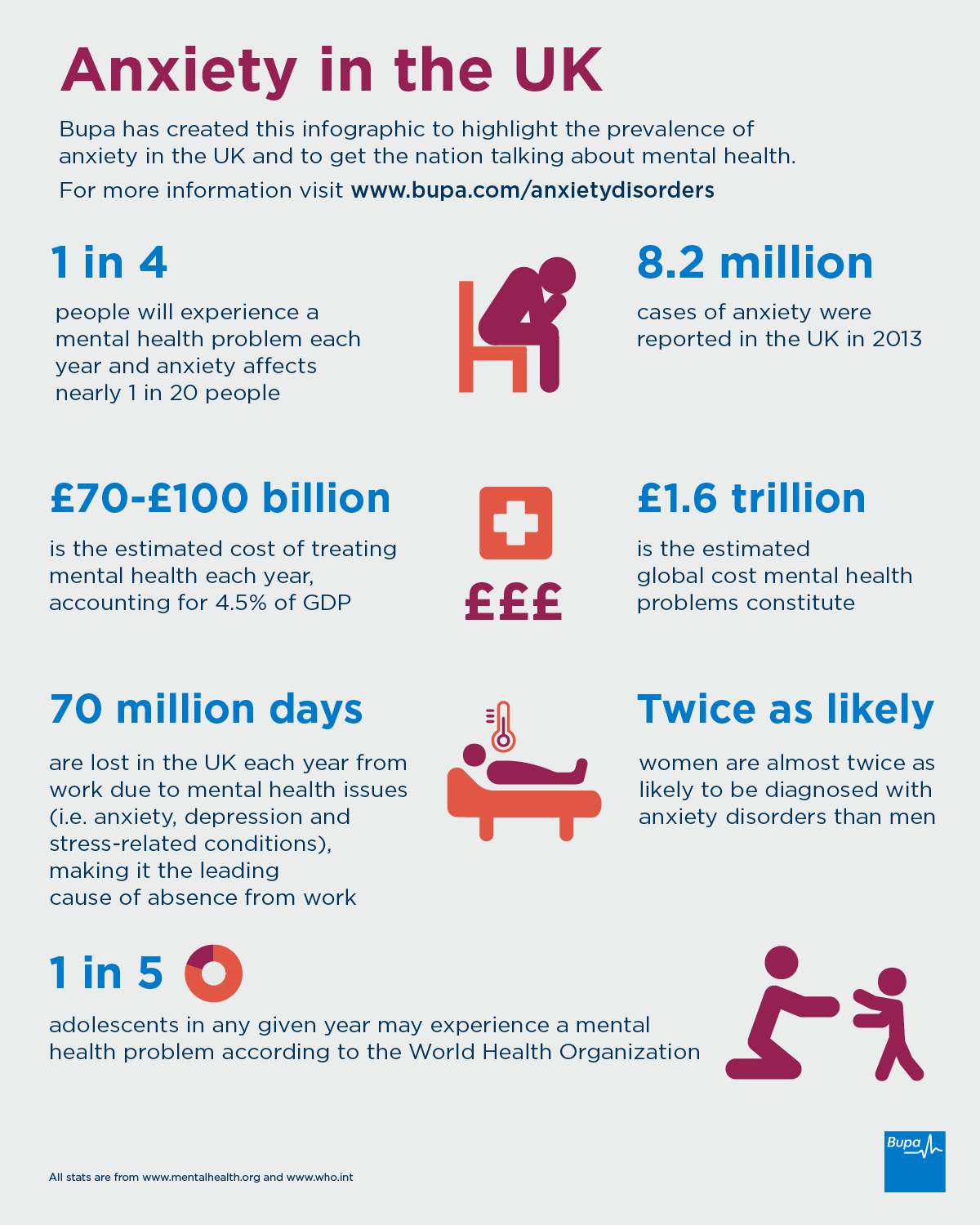 Symptoms of anxiety - Anxiety In The Uk Infographic