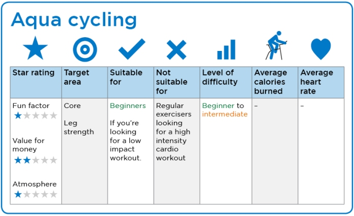 Class review and score chart for aqua cycling