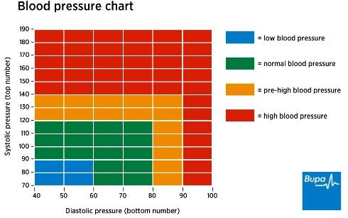 High blood pressure healthcare bupa uk