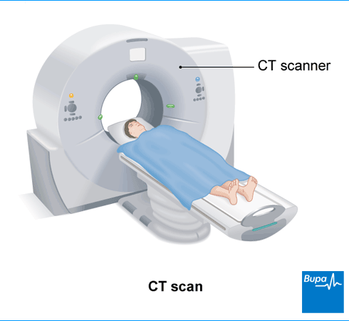 A diagram showing a man having a CT scan